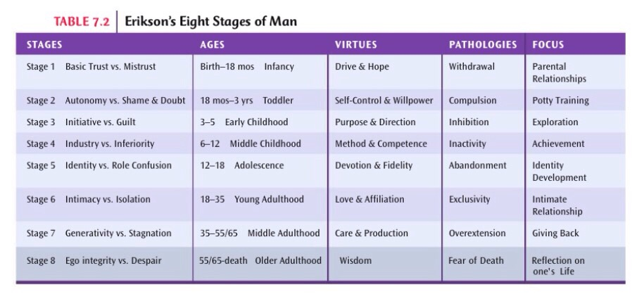 Table of Erkson's eight stages of man