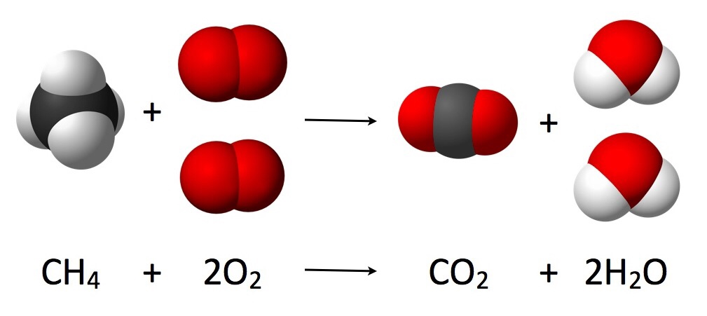 Example of The Law of Conservation of Mass in a chemical reaction