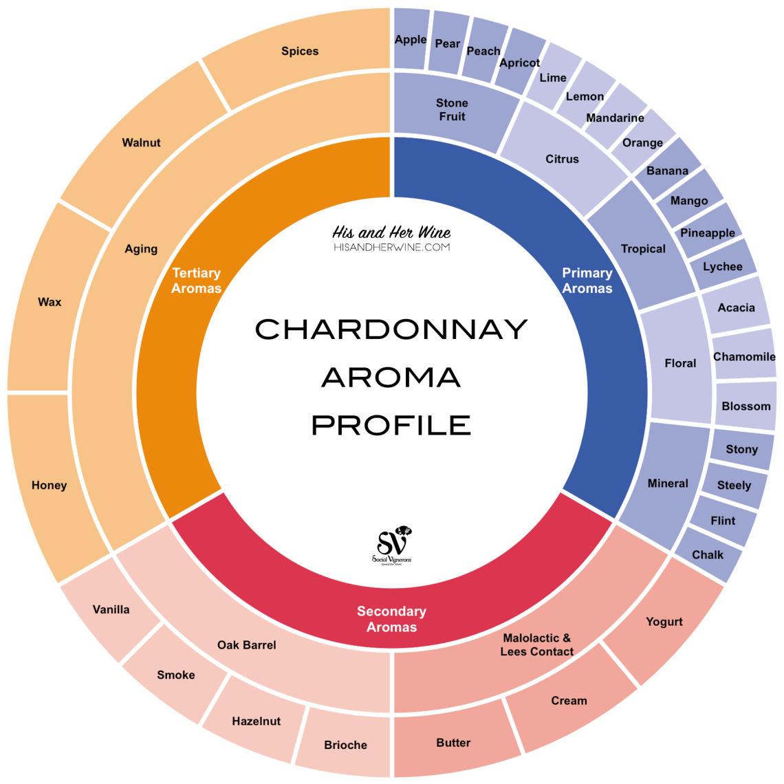 An info graphic by Social Vignerons showing different wine-making techniques of Chardonnay and their typical aromas.