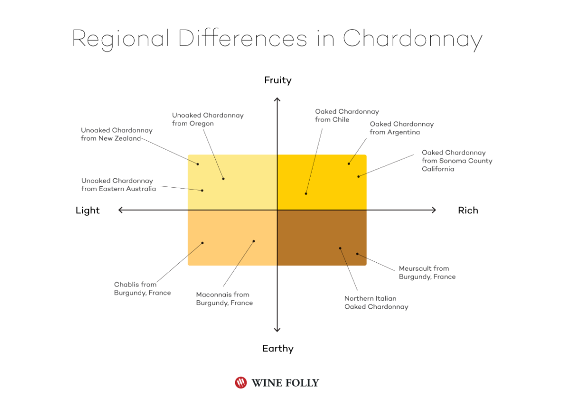 Info graphic from Wine Folly showing the variety of Chardonnay by region