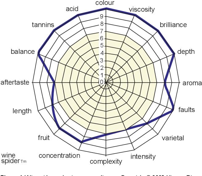 Wine spider graph